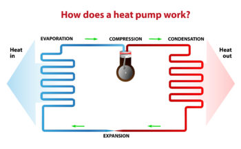 Heat Pump - How Does It Work?