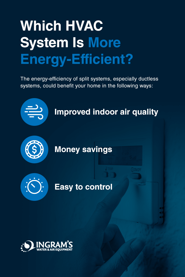Energy Efficient HVAC System