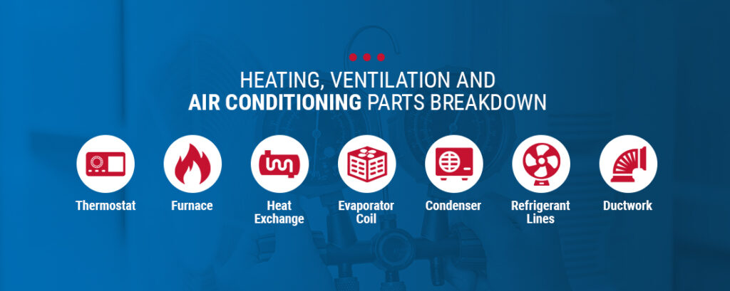 Air Conditioning Parts Breakdown