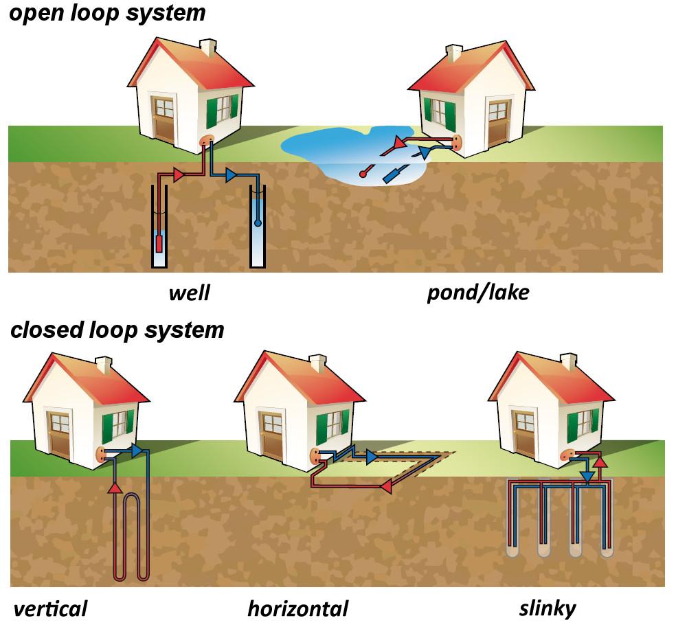 Open Loop Vs Closed Loop Geothermal Ingrams Water Amp Air