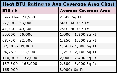 Heat BTU Rating to Average Coverage Area Chart