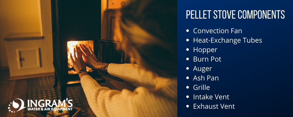 Pellet Stove Components
